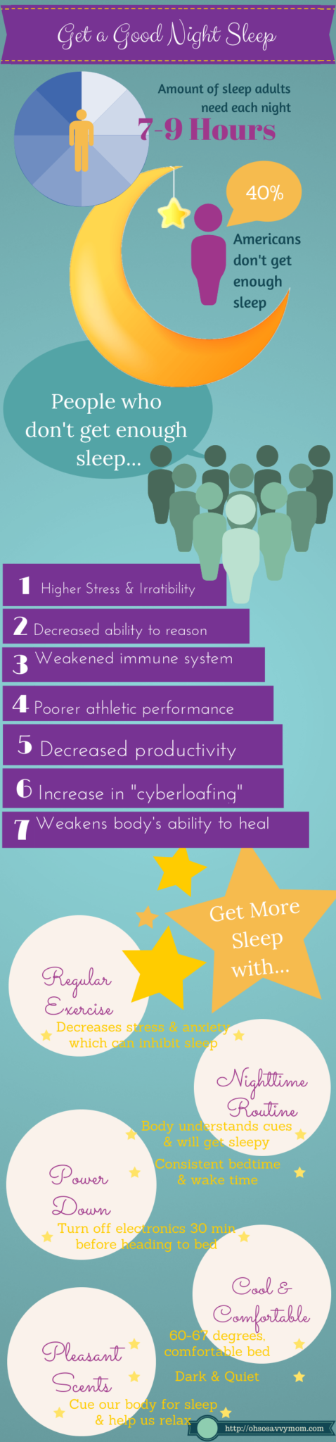 How to get good sleep and what happens when you don't get enough sleep, Infographic