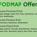 FODMAPs May Be Responsible for Gluten Intolerance Symptoms